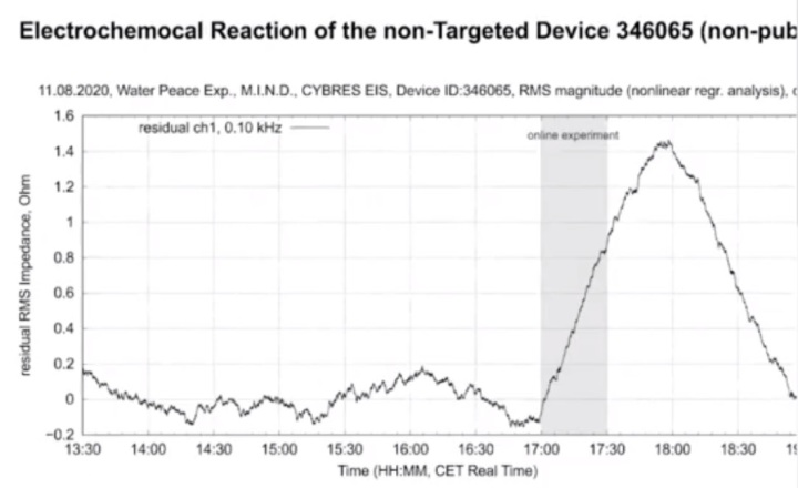 electrochemical reaction of the non targeted device 2