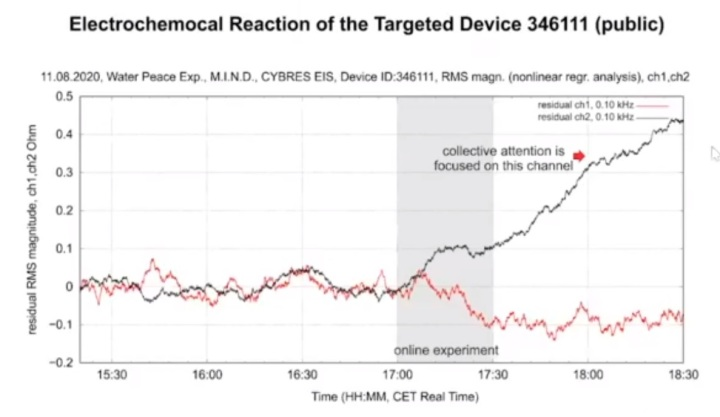 electrochemical reaction of the targeted device
