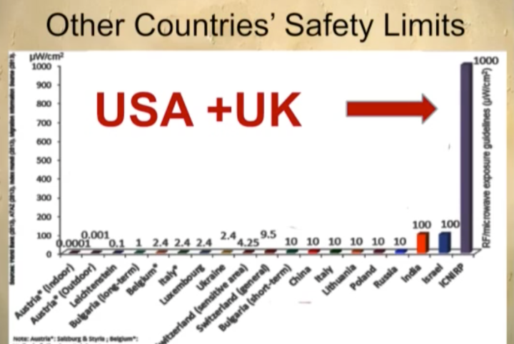 usa and uk 100x china and russia watts per cm squared